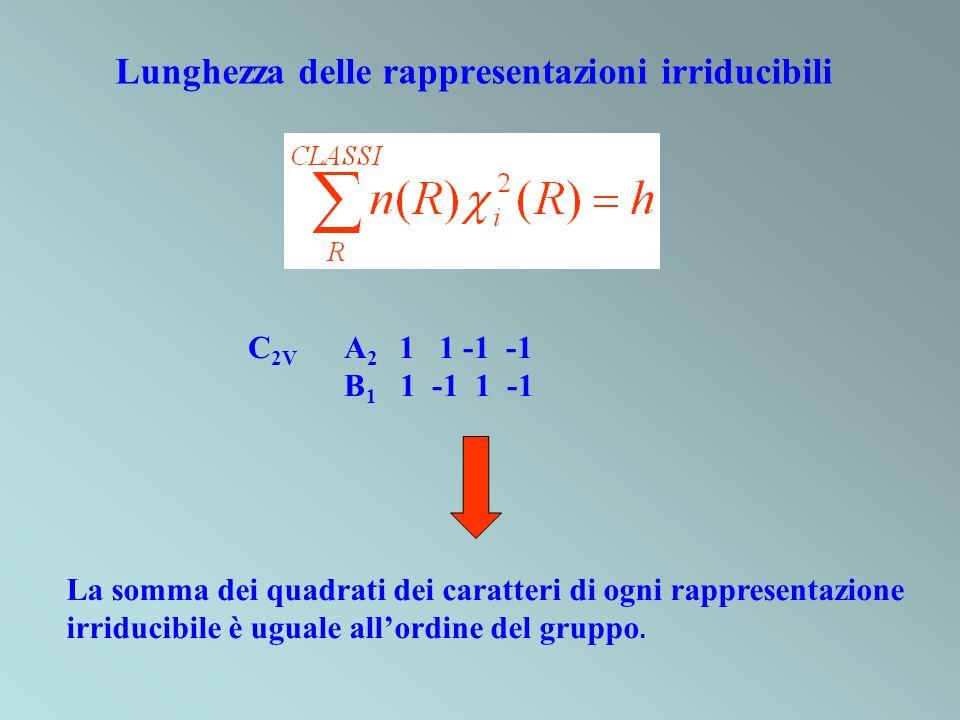 Lunghezza delle rappresentazioni irriducibili C 2V A 2 1 1 -1 -1 B 1 1 -1 1 -1 La somma dei quadrati dei caratteri di ogni rappresentazione irriducibi