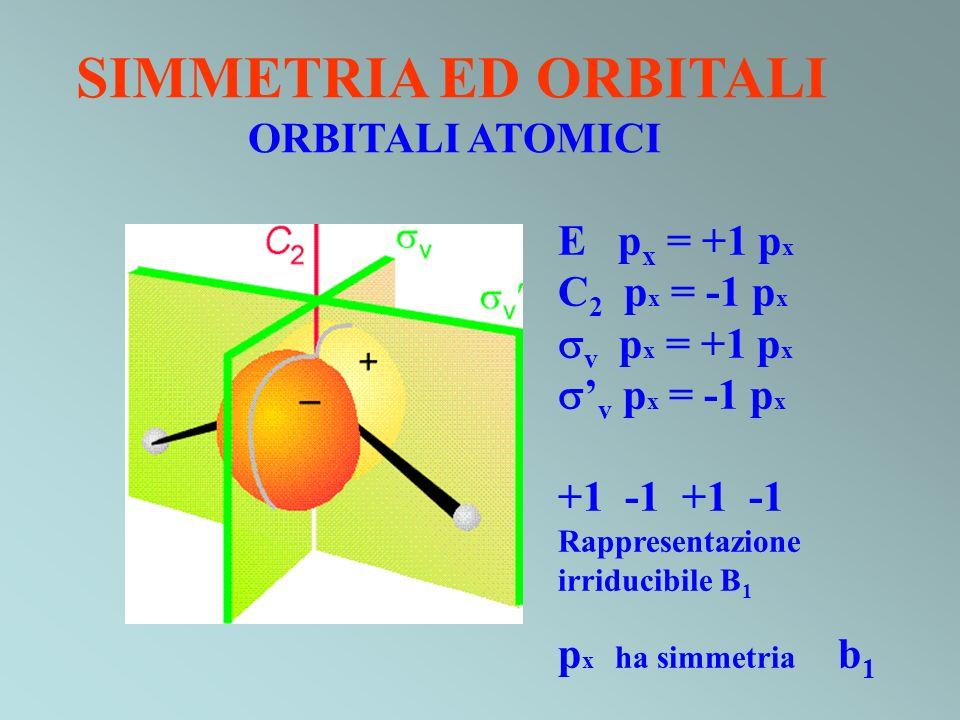 E p x = +1 p x C 2 p x = -1 p x v p x = +1 p x v p x = -1 p x +1 -1 Rappresentazione irriducibile B 1 p x ha simmetria b 1 SIMMETRIA ED ORBITALI ORBIT