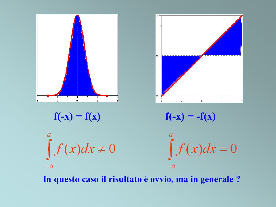 f(-x) = f(x) f(-x) = -f(x) In questo caso il risultato è ovvio, ma in generale ?