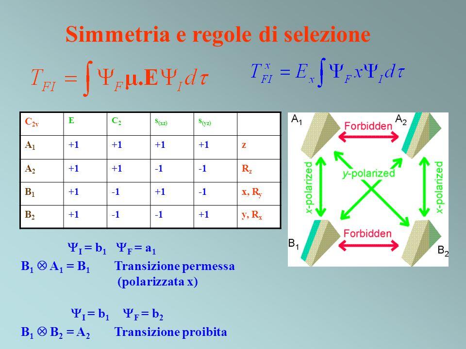 Simmetria e regole di selezione C 2v EC2C2 s (xz) s (yz) A1A1 +1 z A2A2 RzRz B1B1 +1+1x, R y B2B2 +1 +1y, R x I = b 1 F = a 1 B 1 A 1 = B 1 Transizion