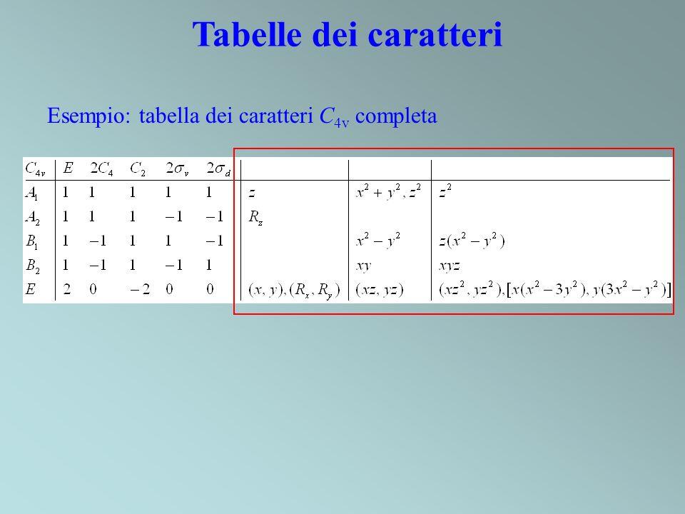 Tabelle dei caratteri Esempio: tabella dei caratteri C 4v completa