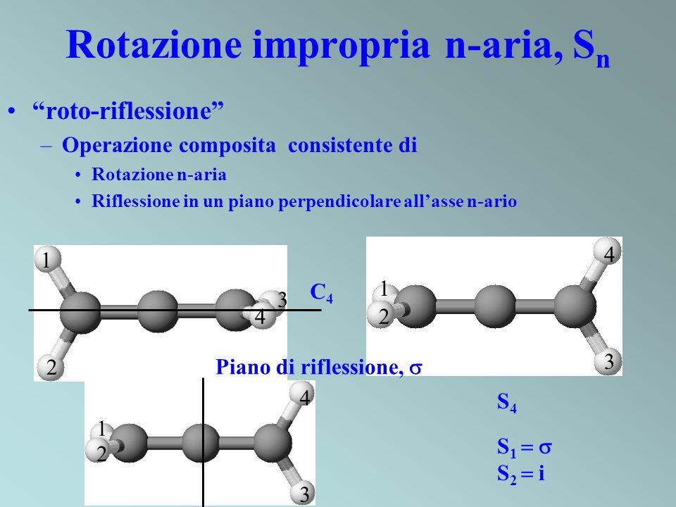 4 1 2 3 Rotazione impropria n-aria, S n roto-riflessione –Operazione composita consistente di Rotazione n-aria Riflessione in un piano perpendicolare
