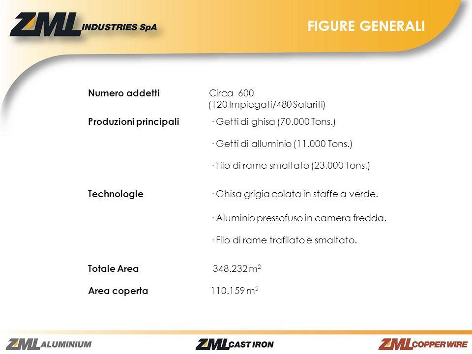 FIGURE GENERALI Numero addetti Circa 600 (120 Impiegati/480 Salariti) Produzioni principali · Getti di ghisa (70.000 Tons.) · Getti di alluminio (11.0