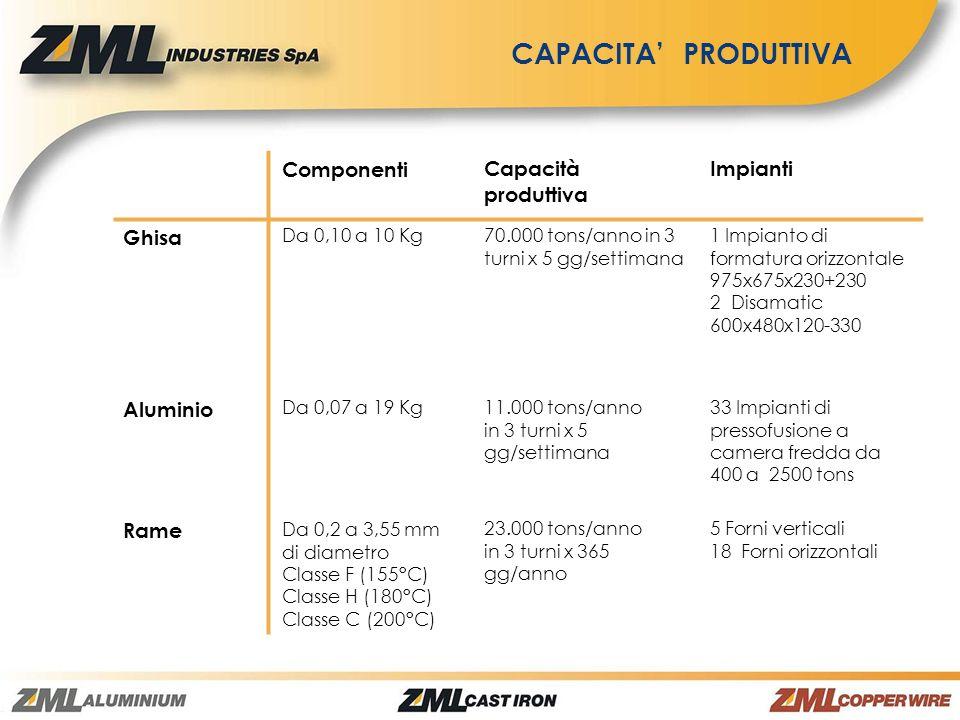 CAPACITA PRODUTTIVA Componenti Capacità produttiva Impianti Ghisa Da 0,10 a 10 Kg 70.000 tons/anno in 3 turni x 5 gg/settimana 1 Impianto di formatura