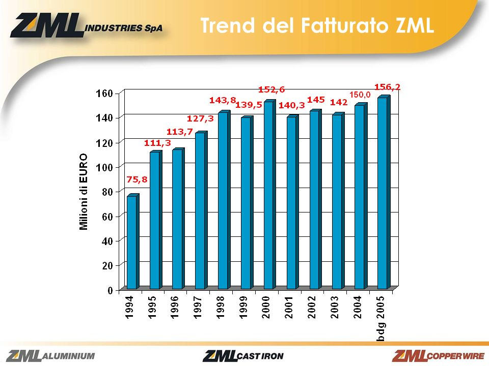Trend del Fatturato ZML