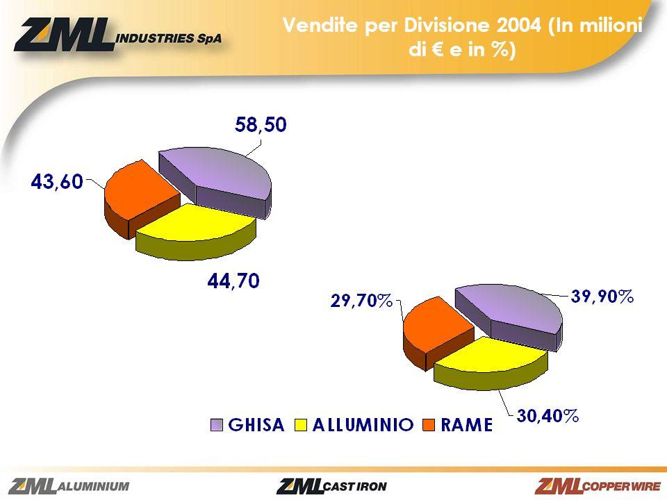 Vendite per Divisione 2004 (In milioni di e in %)