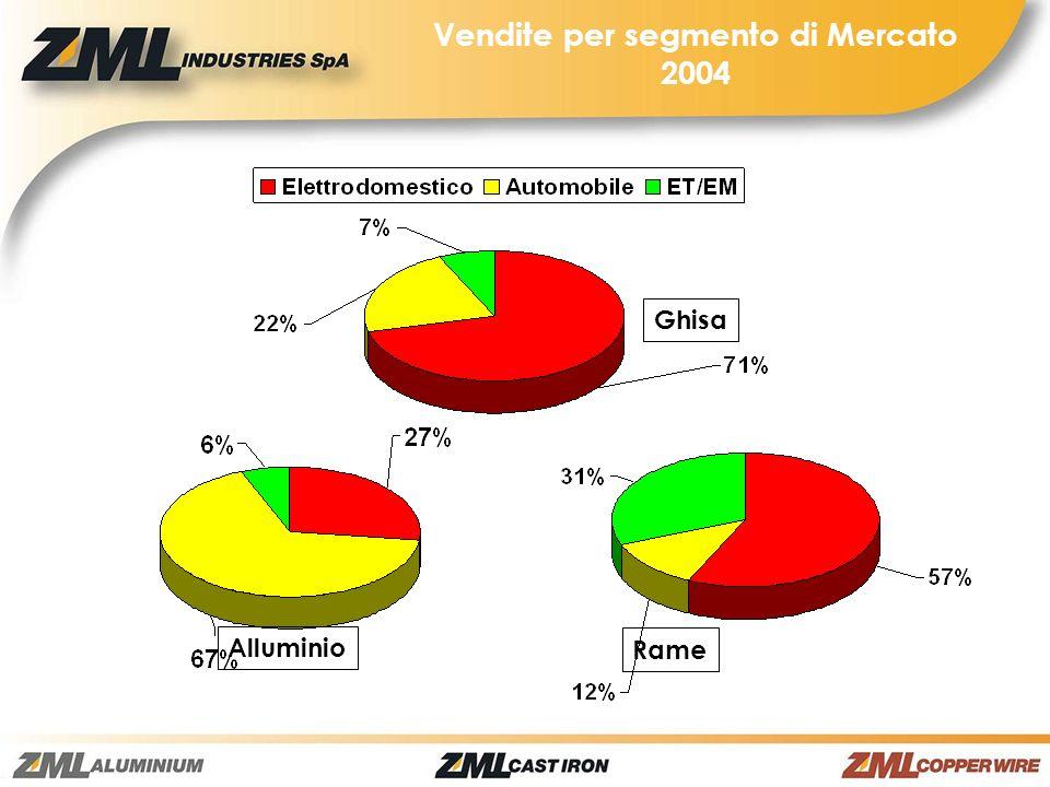 Vendite per segmento di Mercato 2004 Rame Ghisa Alluminio