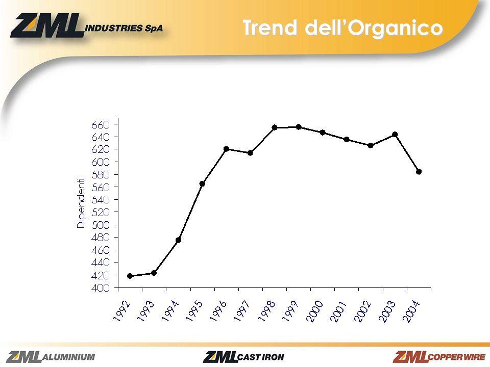 Trend dellOrganico