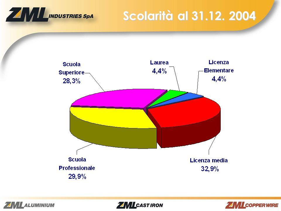 Scolarità al 31.12. 2004