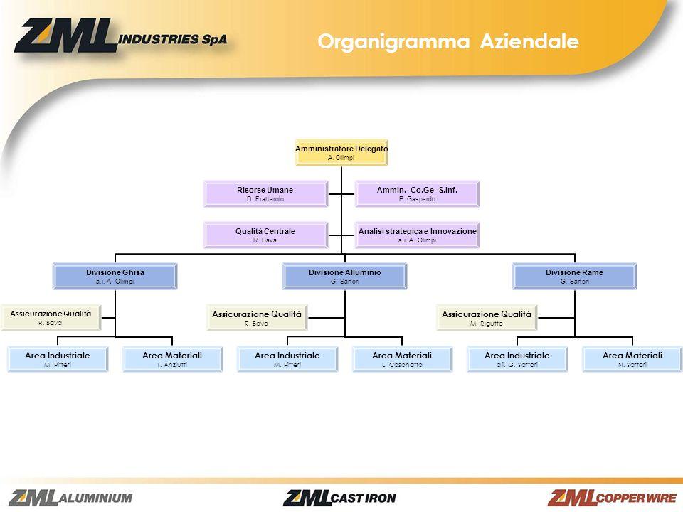 Organigramma Aziendale Amministratore Delegato A. Olimpi Divisione Ghisa a.i. A. Olimpi Area Industriale M. Pitteri Area Materiali T. Anziutti Assicur