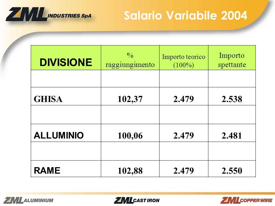 DIVISIONE % raggiungimento Importo teorico (100%) Importo spettante GHISA102,37 2.4792.538 ALLUMINIO 100,062.4792.481 RAME 102,882.4792.550 Salario Va