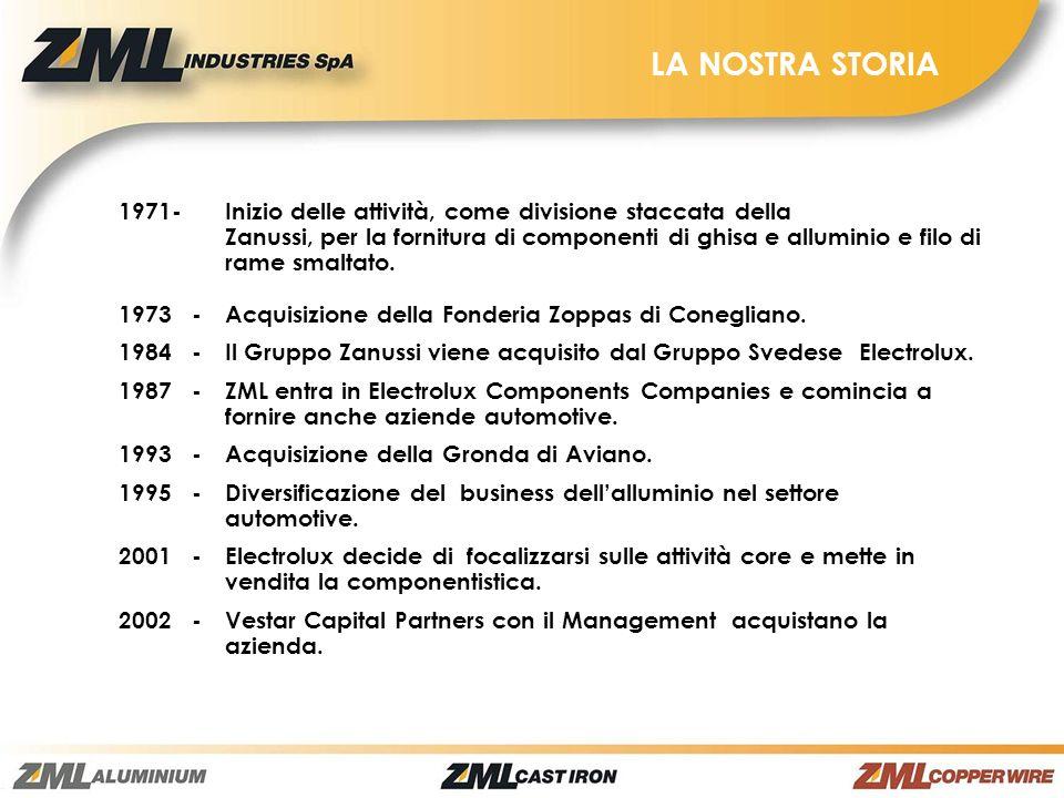 LA NOSTRA STORIA 1971-Inizio delle attività, come divisione staccata della Zanussi, per la fornitura di componenti di ghisa e alluminio e filo di rame
