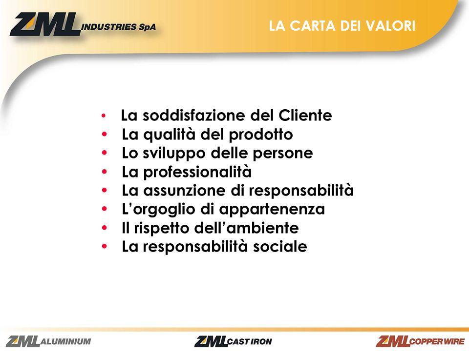 LA CARTA DEI VALORI La soddisfazione del Cliente La qualità del prodotto Lo sviluppo delle persone La professionalità La assunzione di responsabilità
