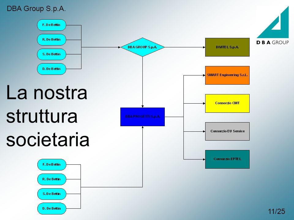La nostra struttura societaria 11/25 DBA Group S.p.A.
