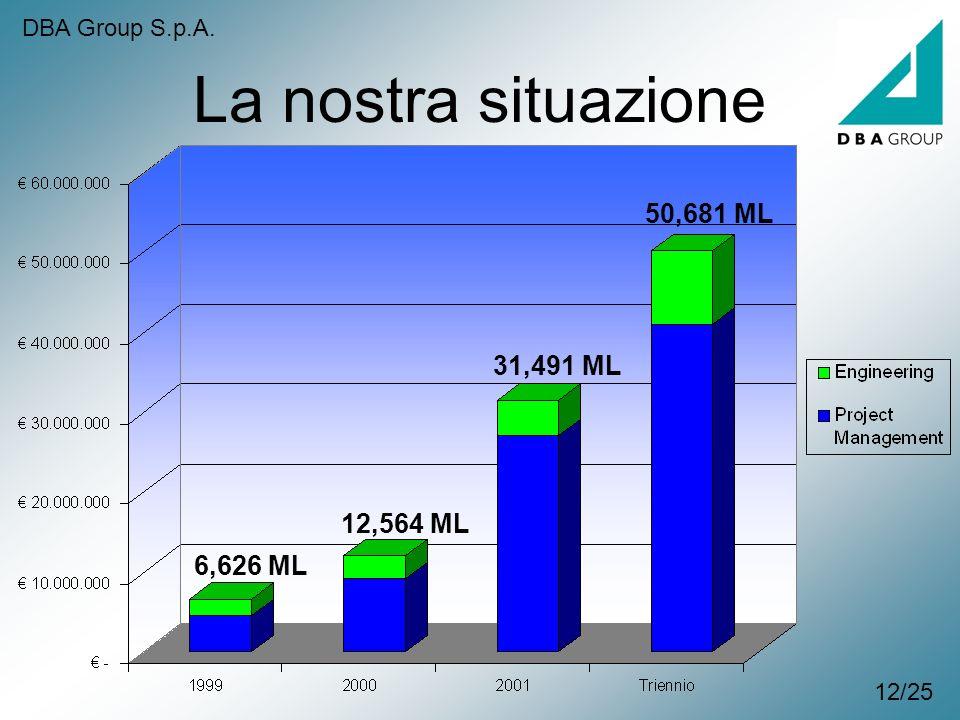 La nostra situazione 12/25 6,626 ML 12,564 ML 31,491 ML 50,681 ML DBA Group S.p.A.