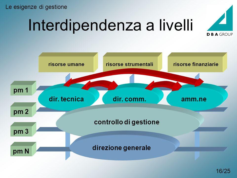 Interdipendenza a livelli Le esigenze di gestione pm 1 pm 2 pm 3 pm N dir. tecnicadir. comm.amm.ne controllo di gestione direzione generale risorse um