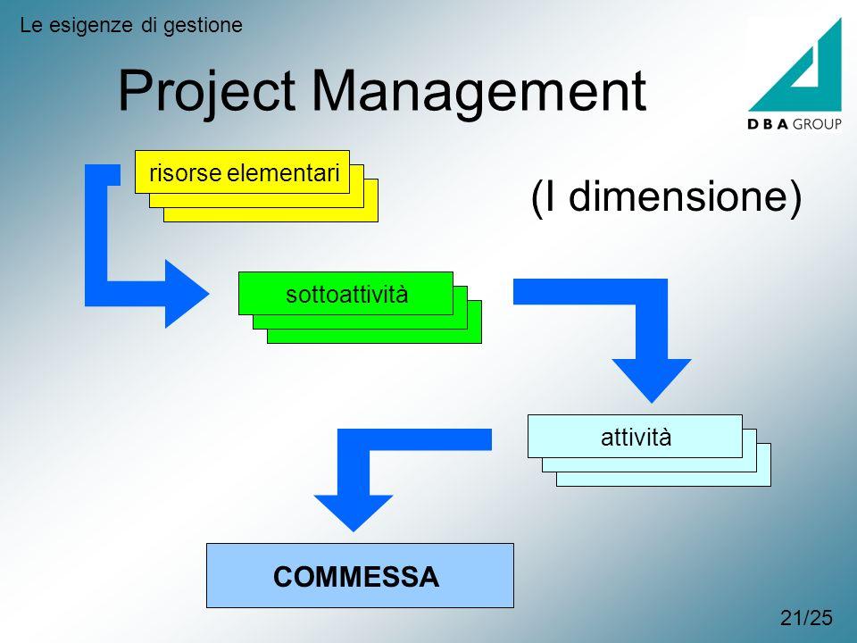 Project Management Le esigenze di gestione risorse elementarisottoattivitàattività COMMESSA (I dimensione) 21/25
