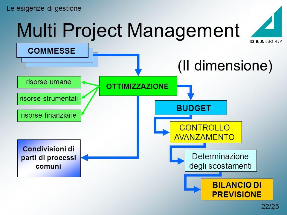 Multi Project Management Le esigenze di gestione COMMESSE OTTIMIZZAZIONE CONTROLLO AVANZAMENTO BUDGET Determinazione degli scostamenti BILANCIO DI PRE