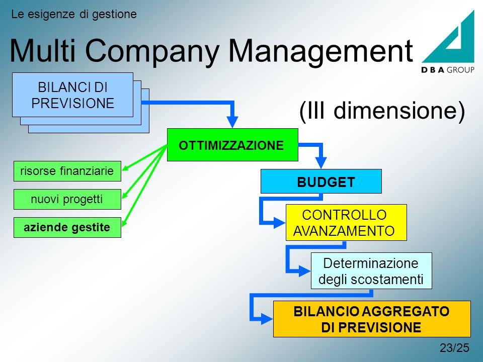 BILANCI DI PREVISIONE Multi Company Management Le esigenze di gestione OTTIMIZZAZIONE CONTROLLO AVANZAMENTO BUDGET Determinazione degli scostamenti BI