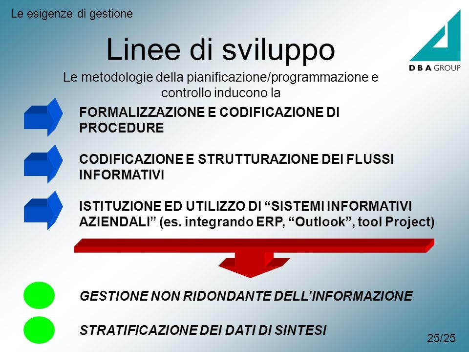 Linee di sviluppo Le esigenze di gestione Le metodologie della pianificazione/programmazione e controllo inducono la FORMALIZZAZIONE E CODIFICAZIONE D