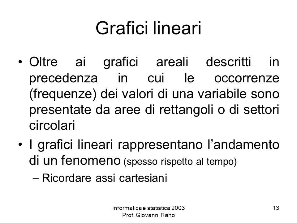 Informatica e statistica 2003 Prof. Giovanni Raho 13 Grafici lineari Oltre ai grafici areali descritti in precedenza in cui le occorrenze (frequenze)