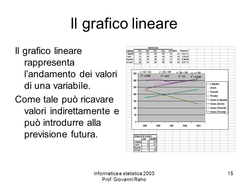 Informatica e statistica 2003 Prof. Giovanni Raho 15 Il grafico lineare Il grafico lineare rappresenta landamento dei valori di una variabile. Come ta