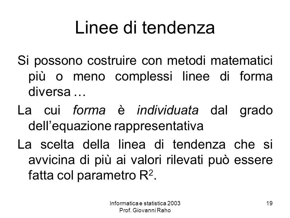 Informatica e statistica 2003 Prof. Giovanni Raho 19 Linee di tendenza Si possono costruire con metodi matematici più o meno complessi linee di forma