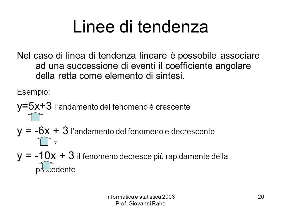Informatica e statistica 2003 Prof. Giovanni Raho 20 Linee di tendenza Nel caso di linea di tendenza lineare è possobile associare ad una successione