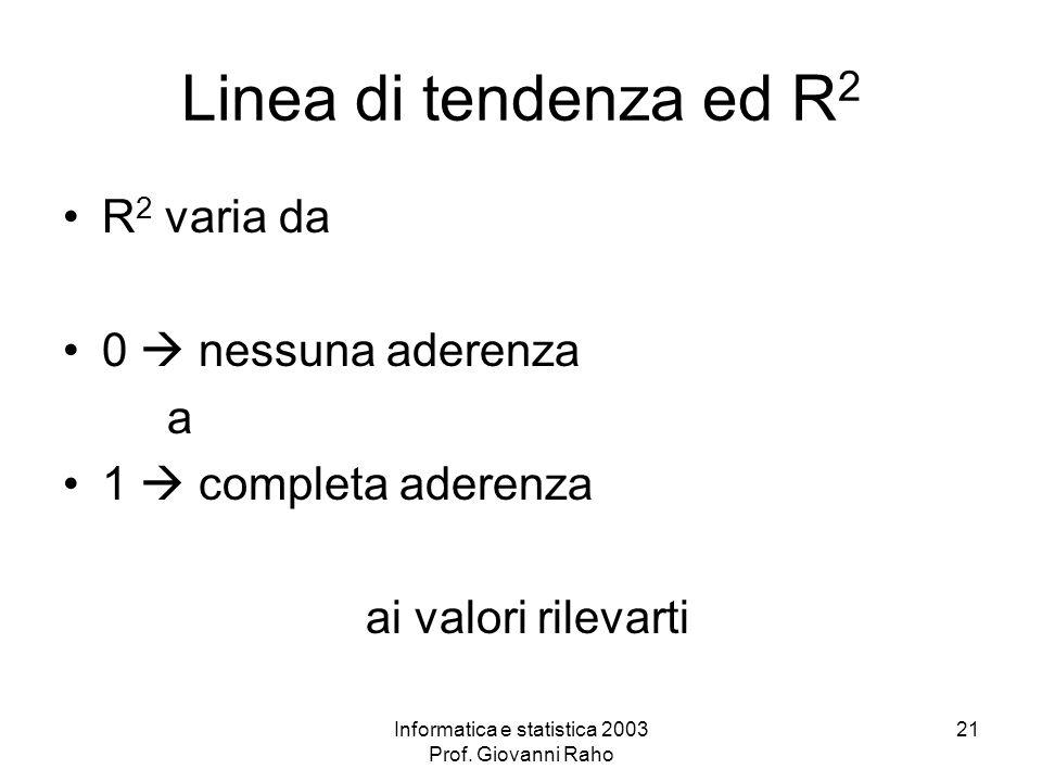 Informatica e statistica 2003 Prof. Giovanni Raho 21 Linea di tendenza ed R 2 R 2 varia da 0 nessuna aderenza a 1 completa aderenza ai valori rilevart