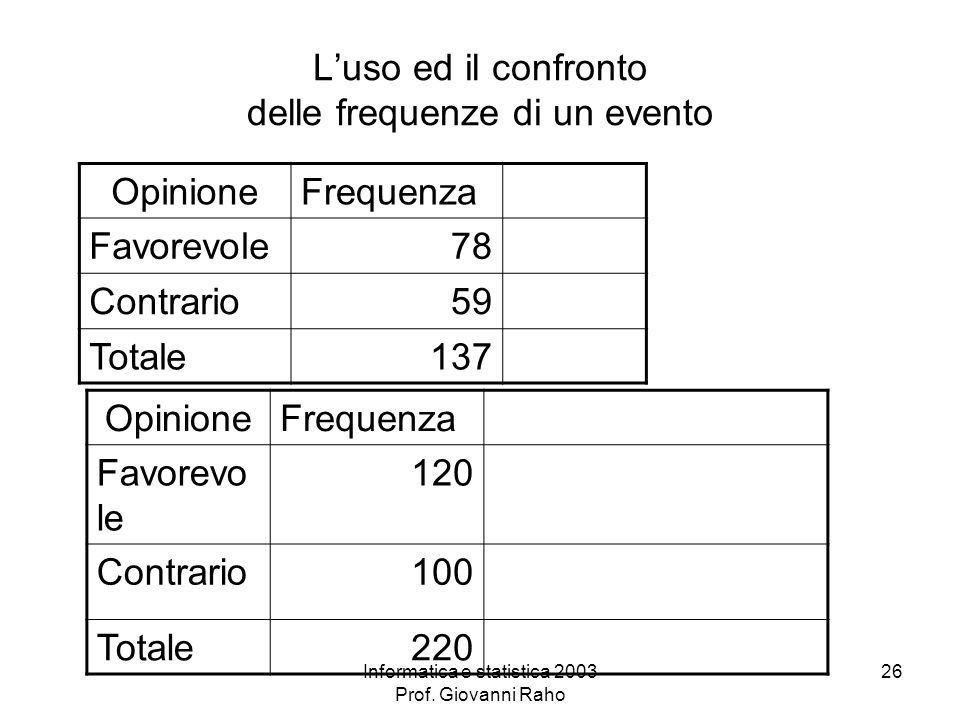 Informatica e statistica 2003 Prof. Giovanni Raho 26 Luso ed il confronto delle frequenze di un evento OpinioneFrequenza Favorevole78 Contrario59 Tota