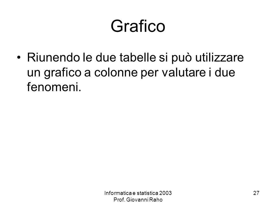 Informatica e statistica 2003 Prof. Giovanni Raho 27 Grafico Riunendo le due tabelle si può utilizzare un grafico a colonne per valutare i due fenomen