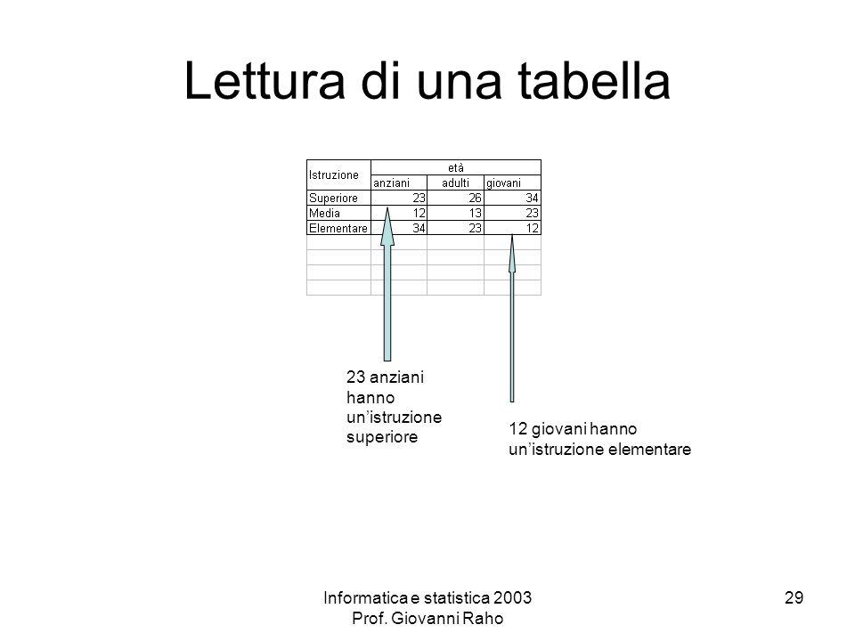 Informatica e statistica 2003 Prof. Giovanni Raho 29 Lettura di una tabella 23 anziani hanno unistruzione superiore 12 giovani hanno unistruzione elem