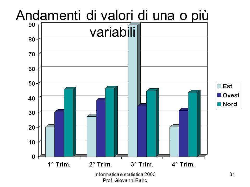 Informatica e statistica 2003 Prof. Giovanni Raho 31 Andamenti di valori di una o più variabili
