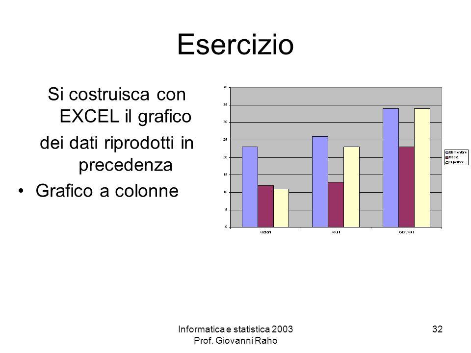 Informatica e statistica 2003 Prof. Giovanni Raho 32 Esercizio Si costruisca con EXCEL il grafico dei dati riprodotti in precedenza Grafico a colonne
