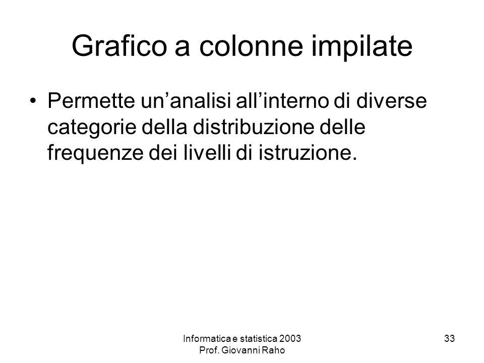 Informatica e statistica 2003 Prof. Giovanni Raho 33 Grafico a colonne impilate Permette unanalisi allinterno di diverse categorie della distribuzione