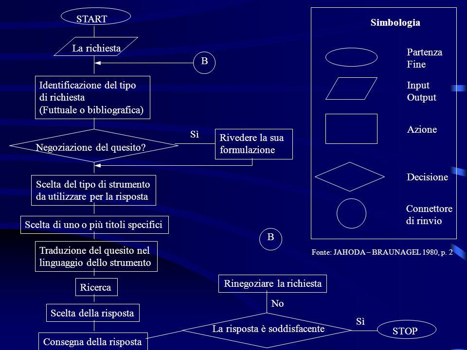 Premesse per una ricerca bibliografica DEFINIZIONE: LA RICERCA BIBLIOGRAFICA E UN INDAGINE CONDOTTA IN MODO SISTEMATICO E CON UNA METODOLOGIA APPROPRIATA SCOPO: ACCRESCERE LA CONOSCENZA IN UN DETERMINATO AMBITO DISCIPLINARE METODO: FORMULAZIONE DELLA IPOTESI PER UNA RICERCA EFFICACE MA ANCHE EFFICIENTE