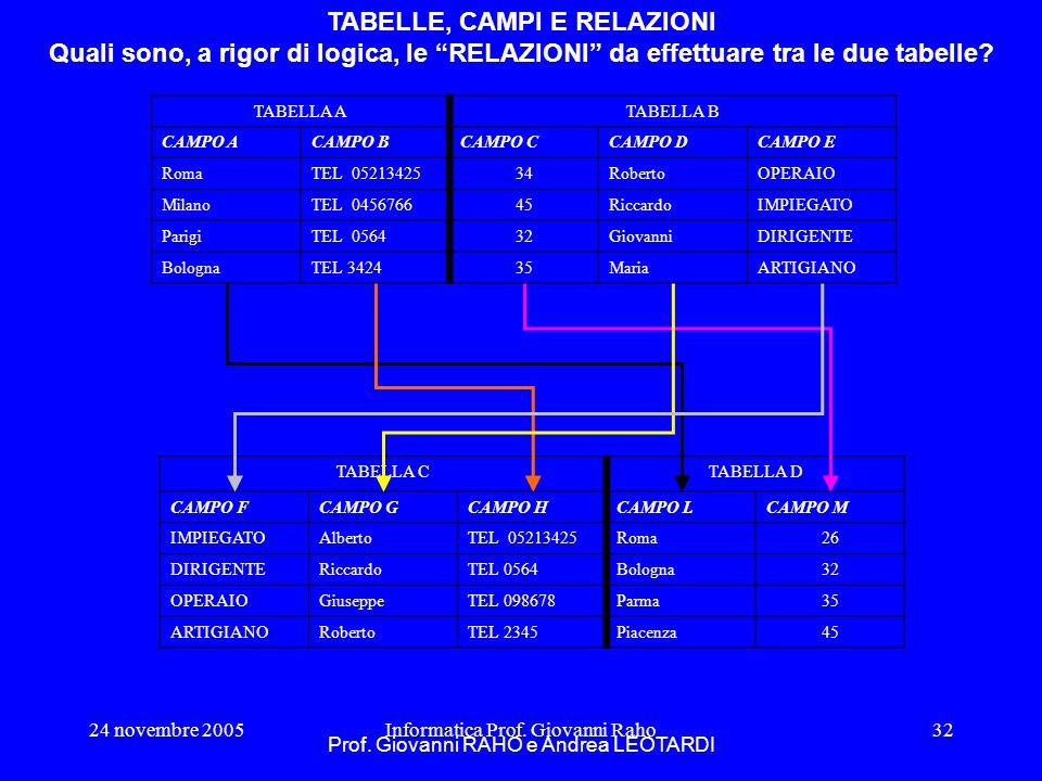 24 novembre 2005Informatica Prof. Giovanni Raho32 TABELLE, CAMPI E RELAZIONI Quali sono, a rigor di logica, le RELAZIONI da effettuare tra le due tabe