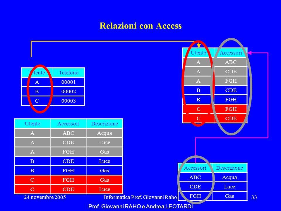 24 novembre 2005Informatica Prof. Giovanni Raho33 Relazioni con Access UtenteTelefono A00001 B00002 C00003 UtenteAccessori AABC ACDE AFGH BCDE BFGH C