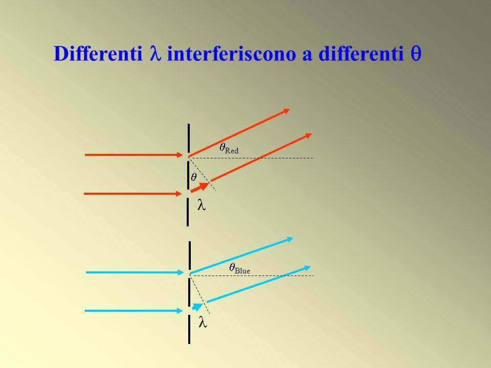 Red Blue Differenti interferiscono a differenti