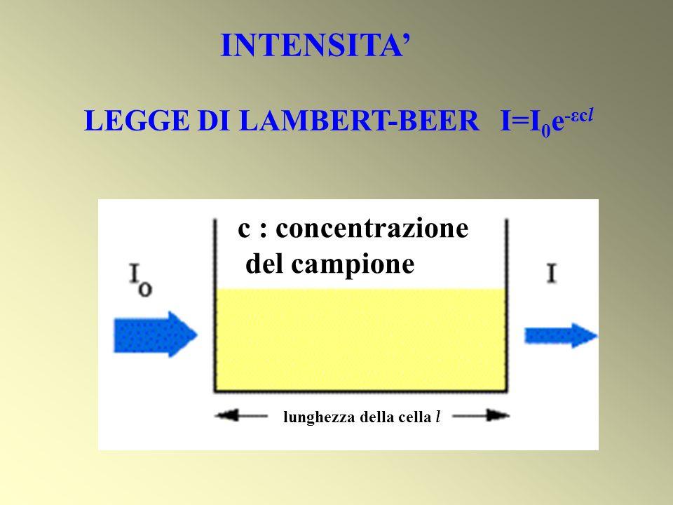 INTENSITA LEGGE DI LAMBERT-BEER I=I 0 e -εc l lunghezza della cella l c : concentrazione del campione