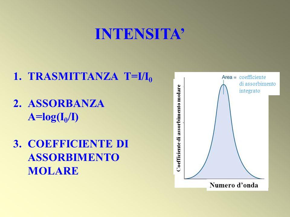 INTENSITA Coefficiente di assorbimento molare Numero donda coefficiente di assorbimento integrato 1.TRASMITTANZA T=I/I 0 2.ASSORBANZA A=log(I 0 /I) 3.