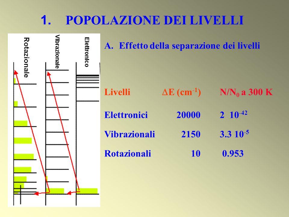 1. POPOLAZIONE DEI LIVELLI A. Effetto della separazione dei livelli Livelli E (cm -1 )N/N 0 a 300 K Elettronici 20000 2 10 -42 Vibrazionali 2150 3.3 1