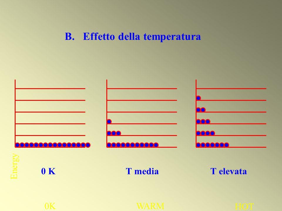 B. Effetto della temperatura Energy 0KWARM HOT 0 K T mediaT elevata