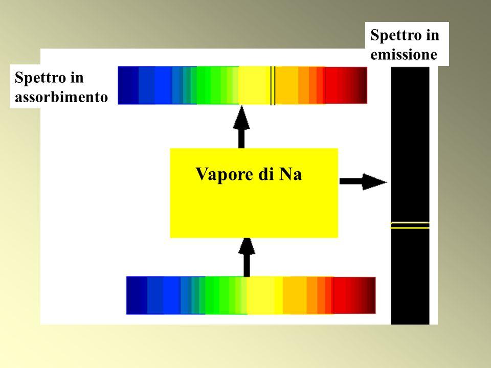Vapore di Na Spettro in assorbimento Spettro in emissione
