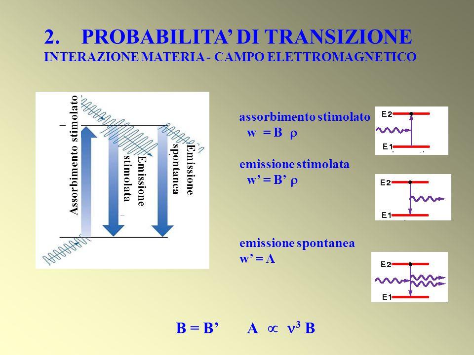 Assorbimento stimolato Emissione stimolata Emissione spontanea 2. PROBABILITA DI TRANSIZIONE INTERAZIONE MATERIA - CAMPO ELETTROMAGNETICO assorbimento