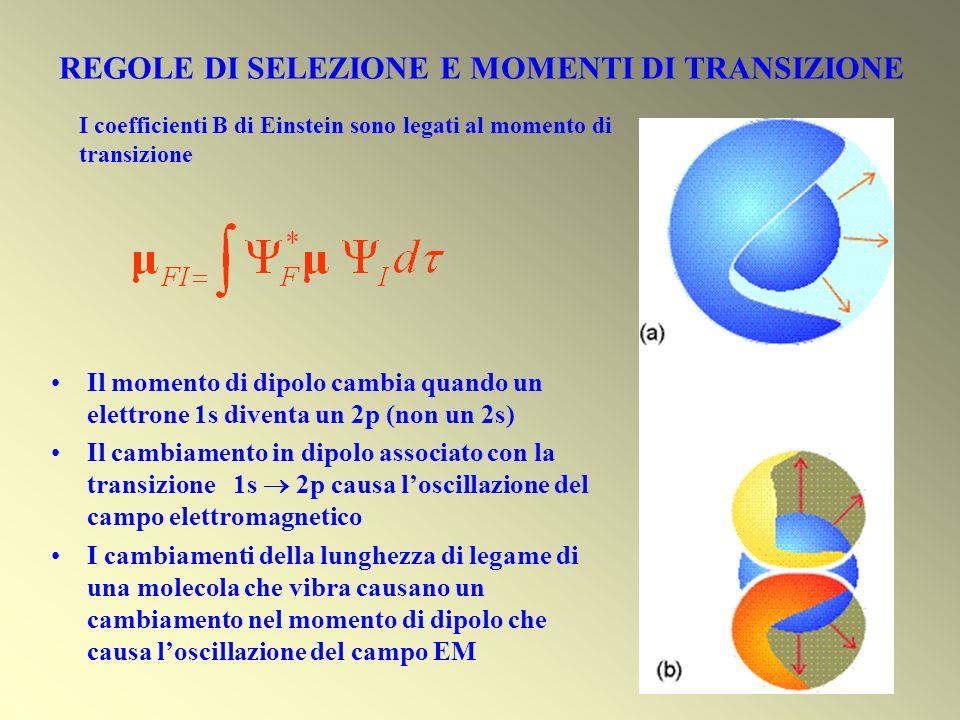 Il momento di dipolo cambia quando un elettrone 1s diventa un 2p (non un 2s) Il cambiamento in dipolo associato con la transizione 1s 2p causa loscill