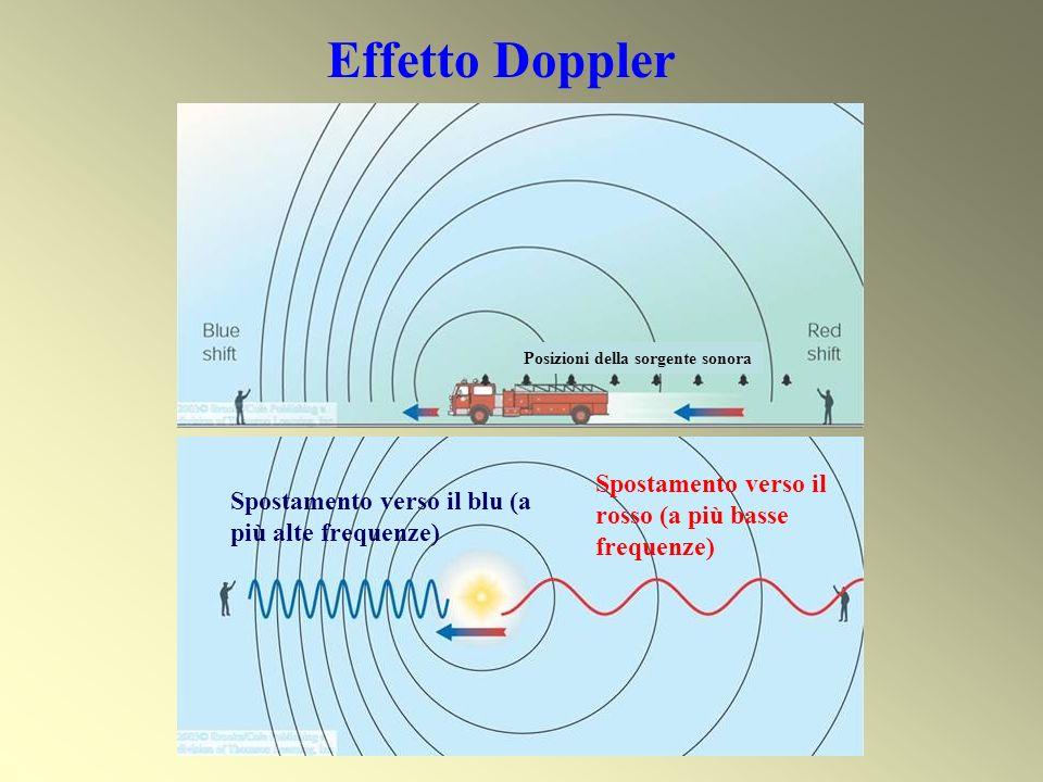 Spostamento verso il blu (a più alte frequenze) Spostamento verso il rosso (a più basse frequenze) Posizioni della sorgente sonora Effetto Doppler