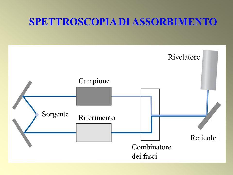 SPETTROSCOPIA DI ASSORBIMENTO Rivelatore Campione Reticolo Riferimento Sorgente Combinatore dei fasci