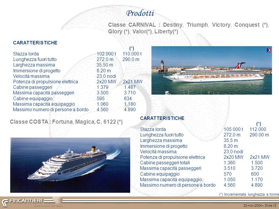 22-nov-2004 – Slide 12 Prodotti Classe CARNIVAL : Destiny, Triumph, Victory, Conquest (*), Glory (*), Valor(*), Liberty(*) (*) Incrementate lunghezza