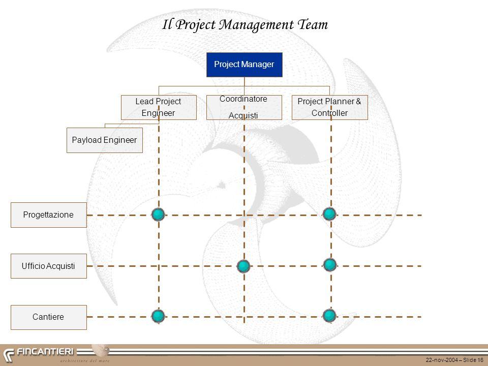 22-nov-2004 – Slide 16 Project Manager Il Project Management Team Progettazione Ufficio Acquisti Cantiere Lead Project Engineer Coordinatore Acquisti